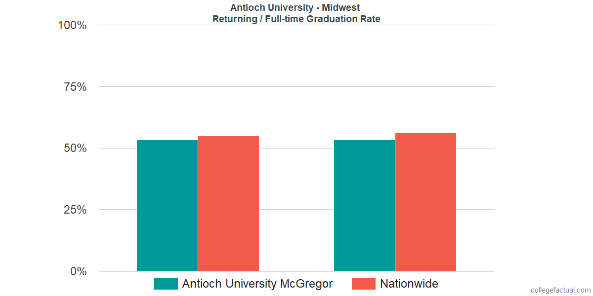 Graduation rates for returning / full-time students at Antioch University - Midwest