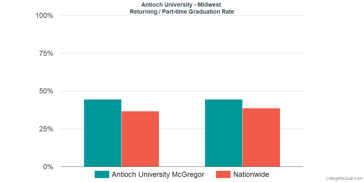 Graduation rates for returning / part-time students at Antioch University - Midwest