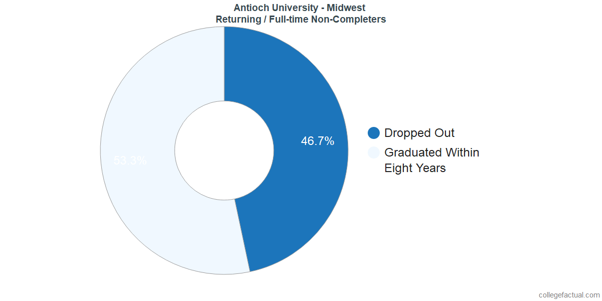 Non-completion rates for returning / full-time students at Antioch University - Midwest
