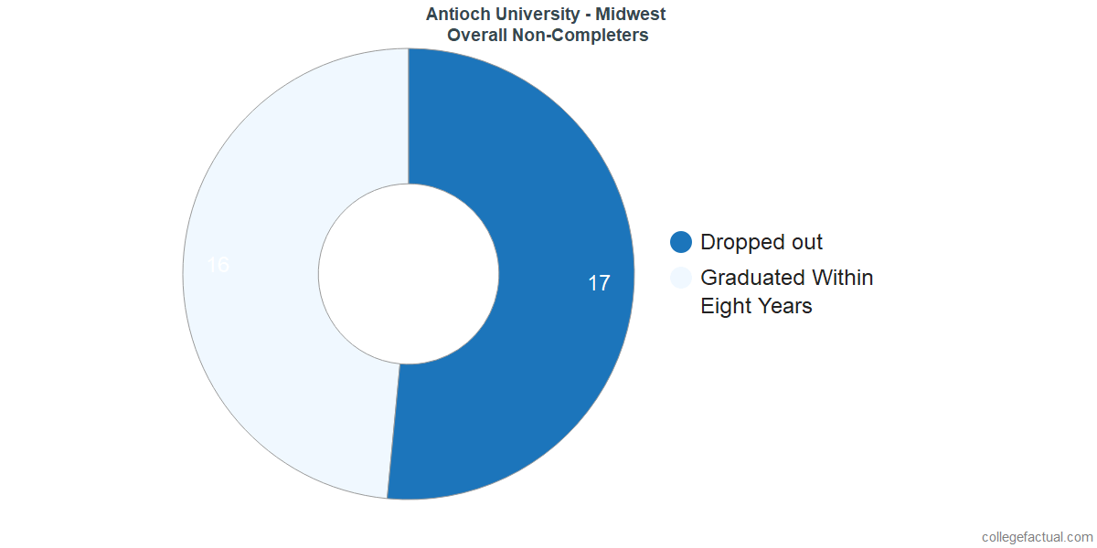 outcomes for students who failed to graduate from Antioch University - Midwest