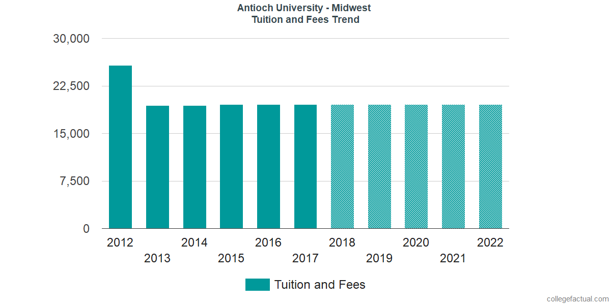 Tuition and Fees Trends at Antioch University - Midwest