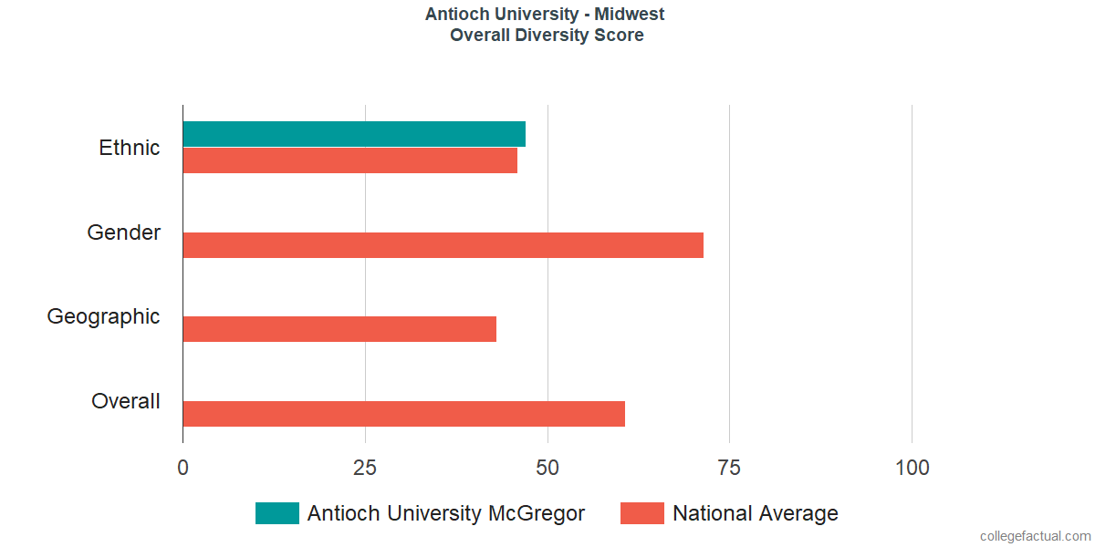 Overall Diversity at Antioch University - Midwest