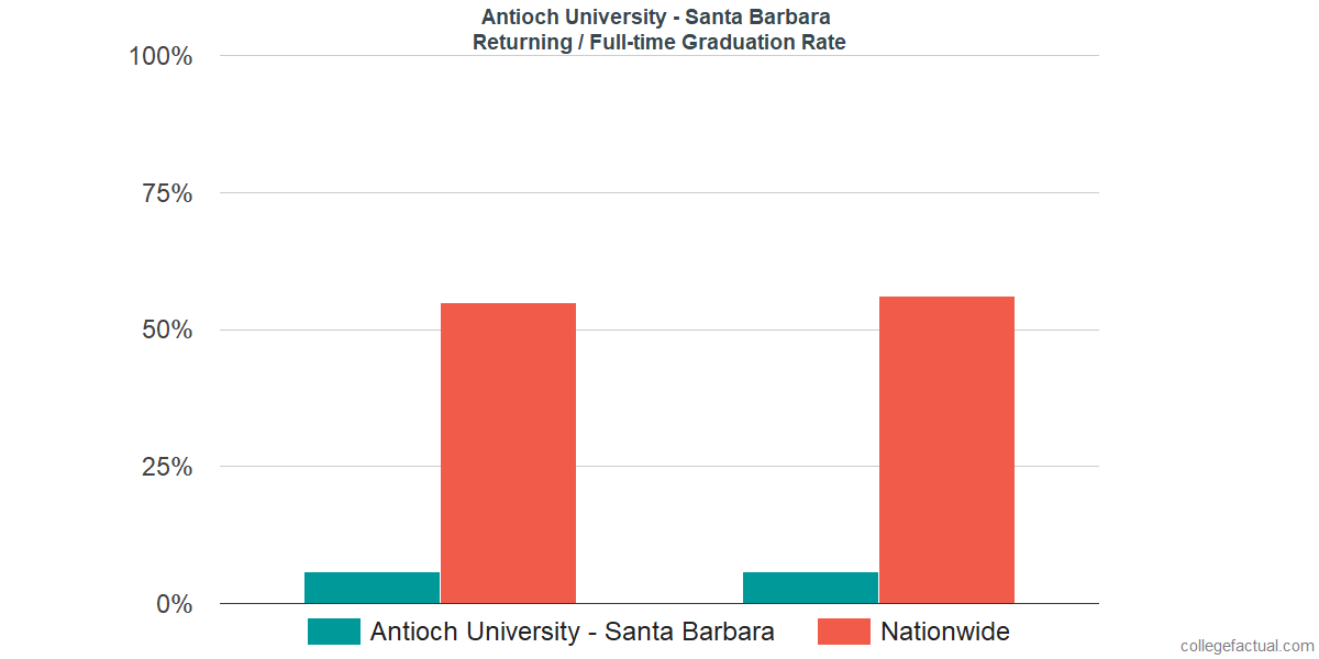 Graduation rates for returning / full-time students at Antioch University - Santa Barbara