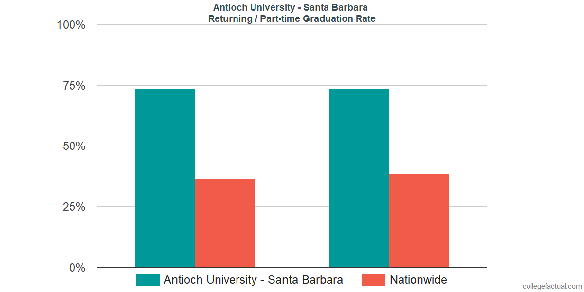 Graduation rates for returning / part-time students at Antioch University - Santa Barbara