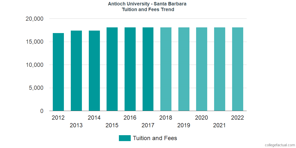 Tuition and Fees Trends at Antioch University - Santa Barbara