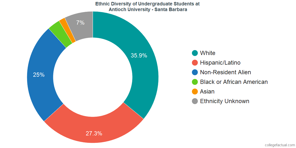 Ethnic Diversity of Undergraduates at Antioch University - Santa Barbara