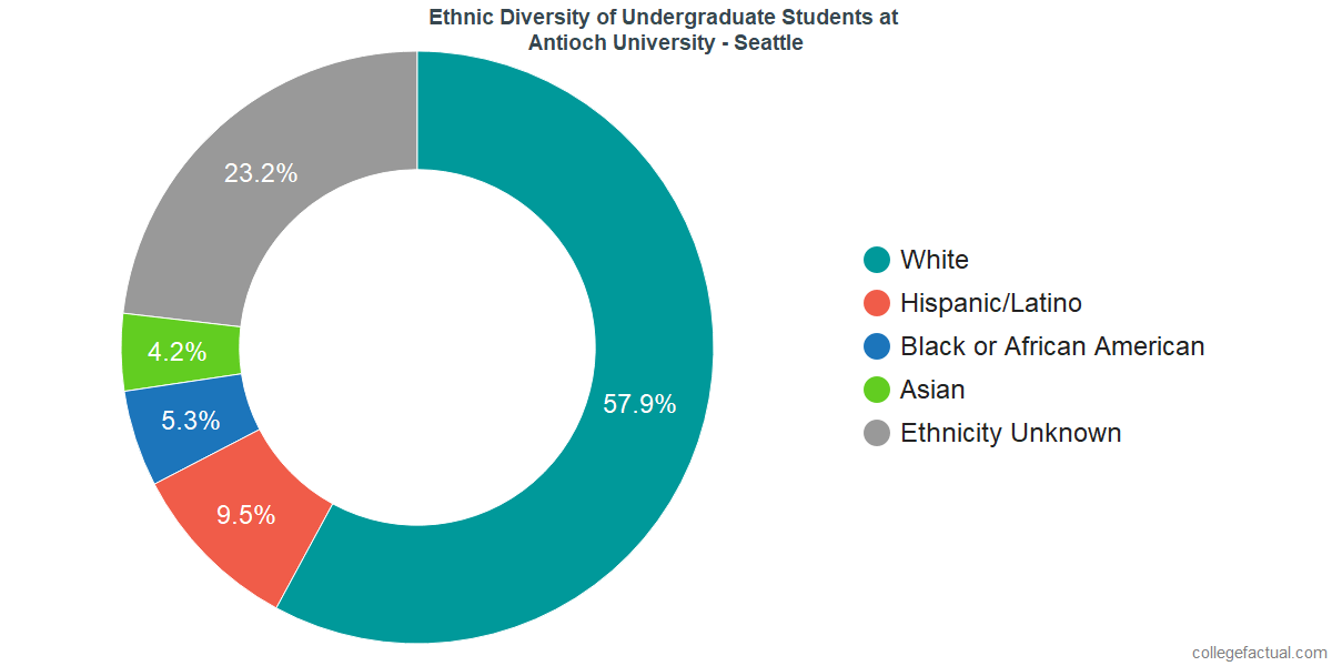 Undergraduate Ethnic Diversity at Antioch University - Seattle