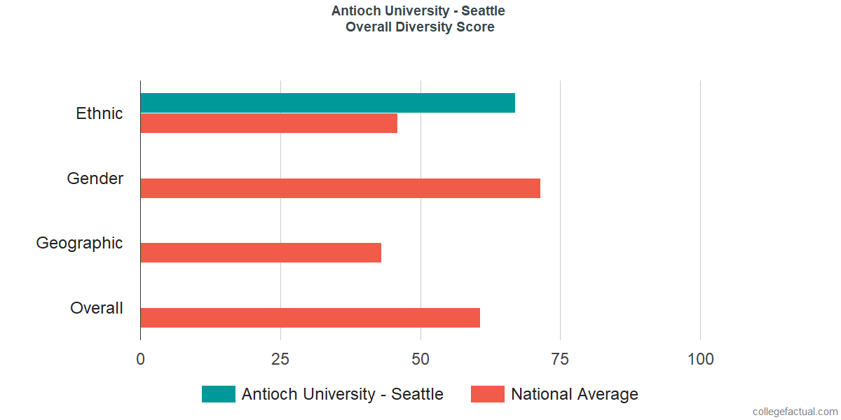 Overall Diversity at Antioch University - Seattle