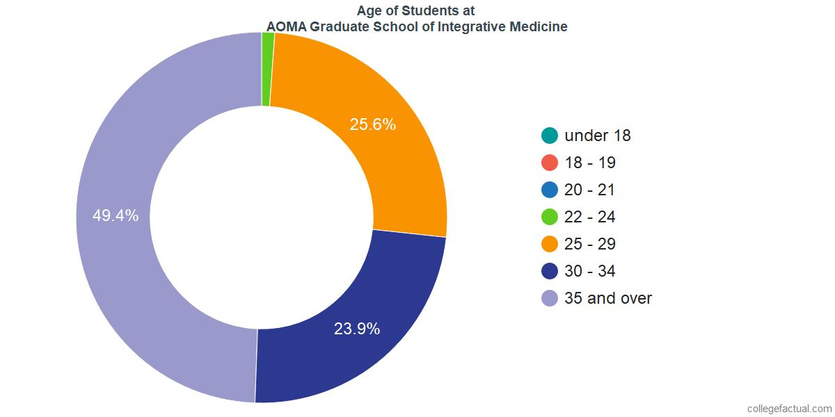 Age of Undergraduates at AOMA Graduate School of Integrative Medicine