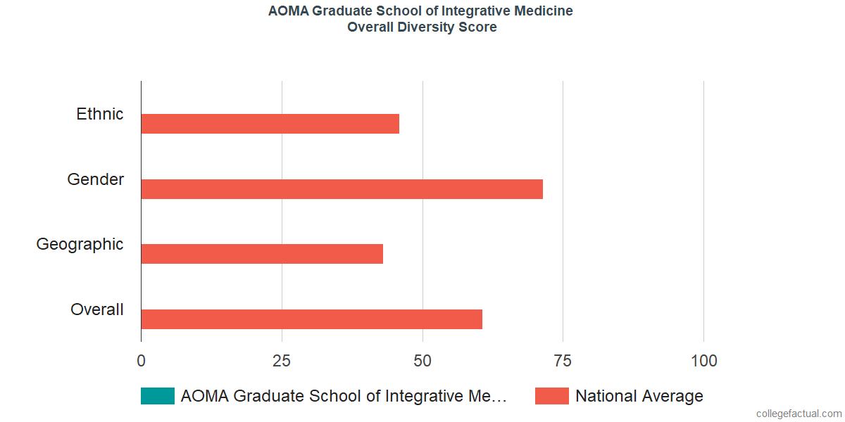 Overall Diversity at AOMA Graduate School of Integrative Medicine
