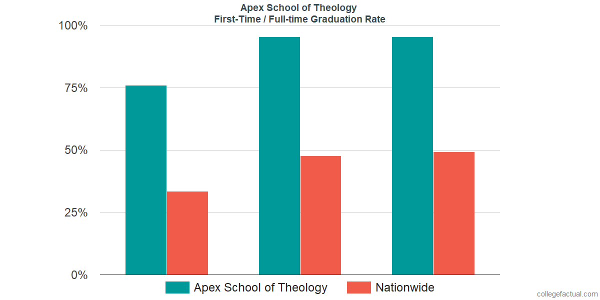 Graduation rates for first-time / full-time students at Apex School of Theology