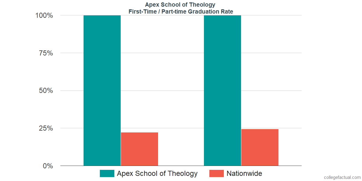 Graduation rates for first-time / part-time students at Apex School of Theology