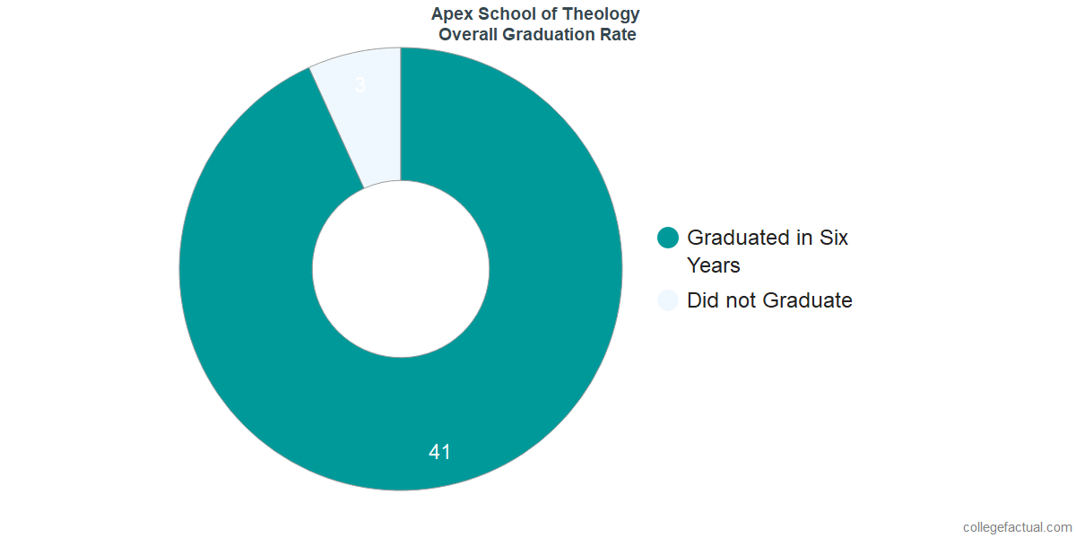 Undergraduate Graduation Rate at Apex School of Theology