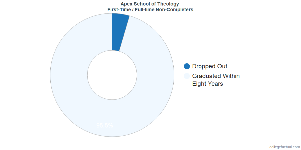 Non-completion rates for first-time / full-time students at Apex School of Theology