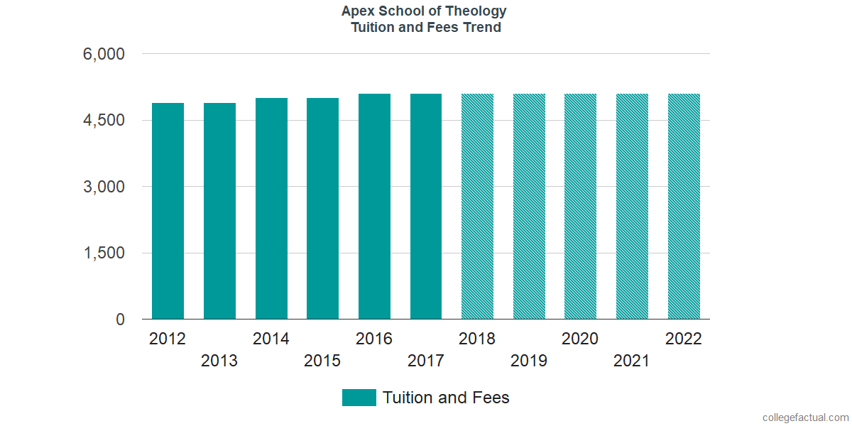 Tuition and Fees Trends at Apex School of Theology
