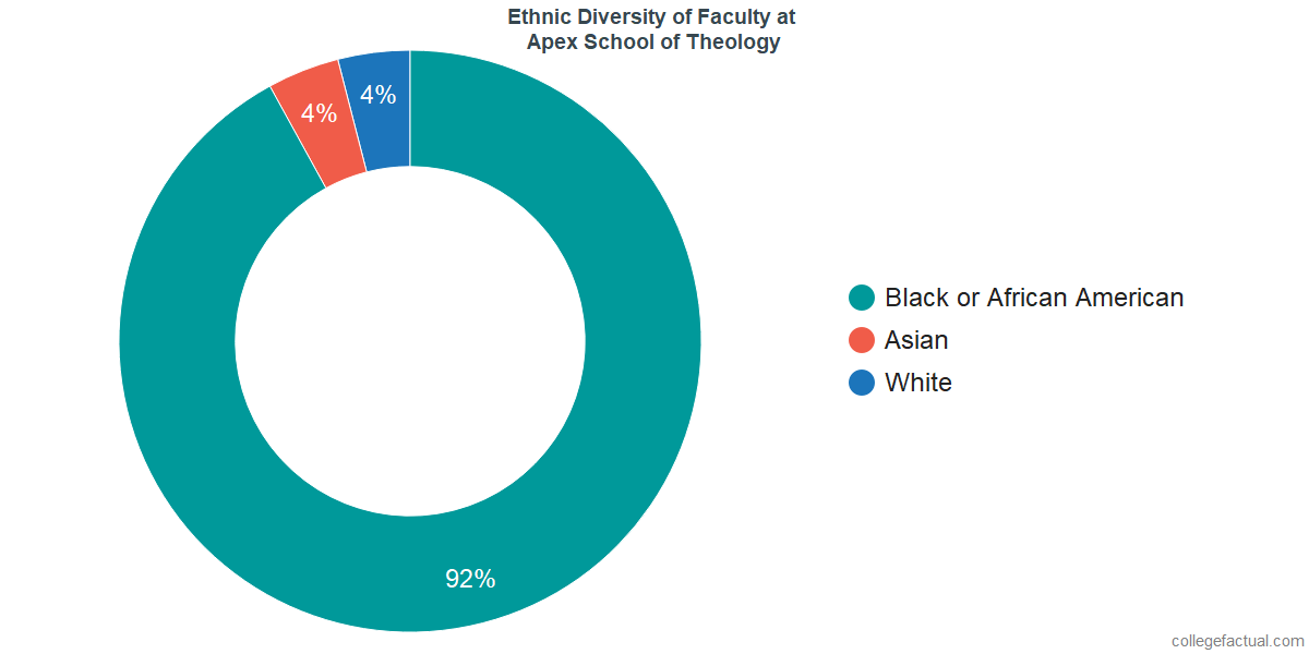 Ethnic Diversity of Faculty at Apex School of Theology