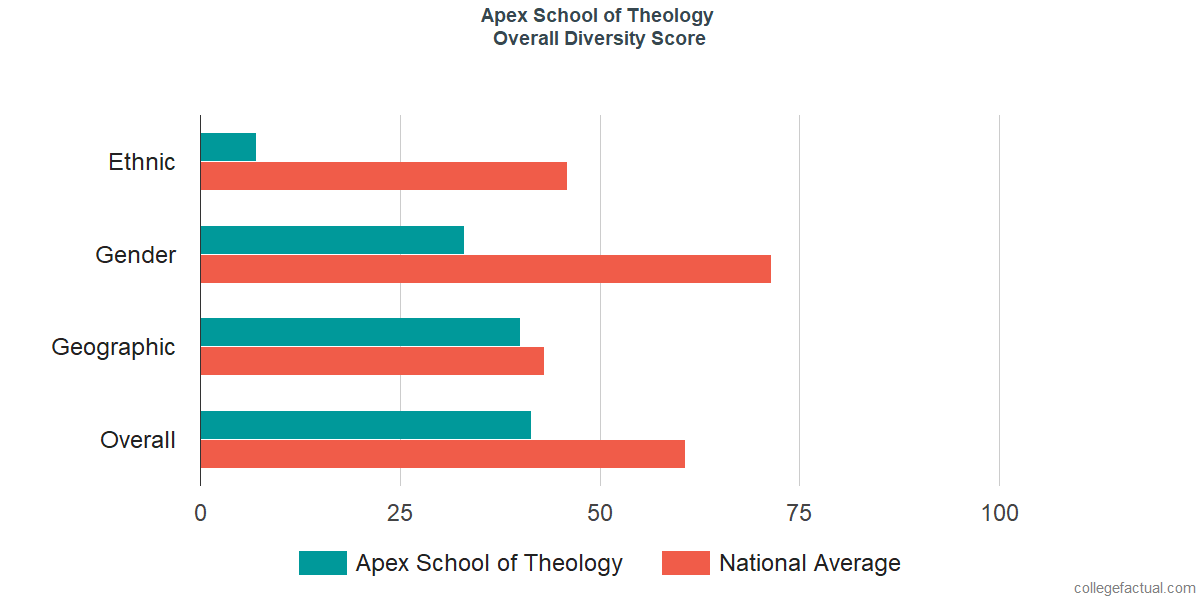 Overall Diversity at Apex School of Theology