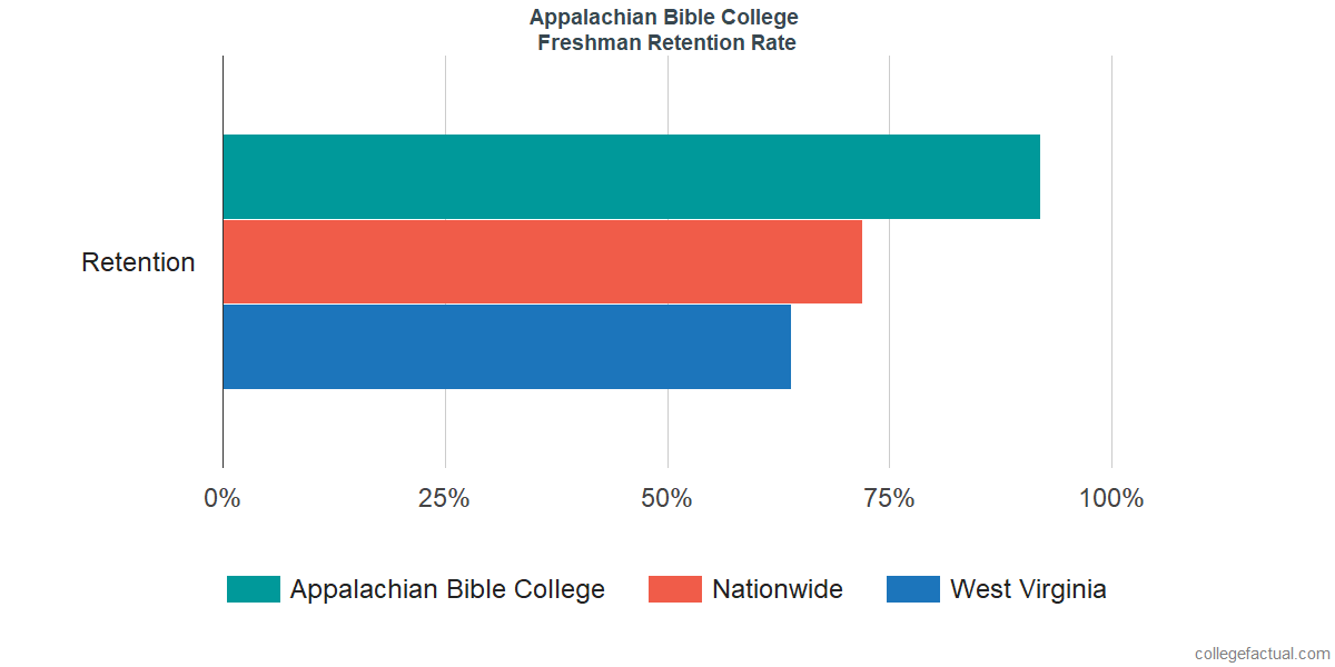 Appalachian Bible CollegeFreshman Retention Rate