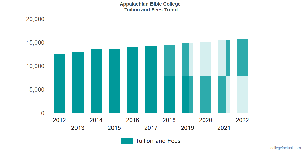 Tuition and Fees Trends at Appalachian Bible College
