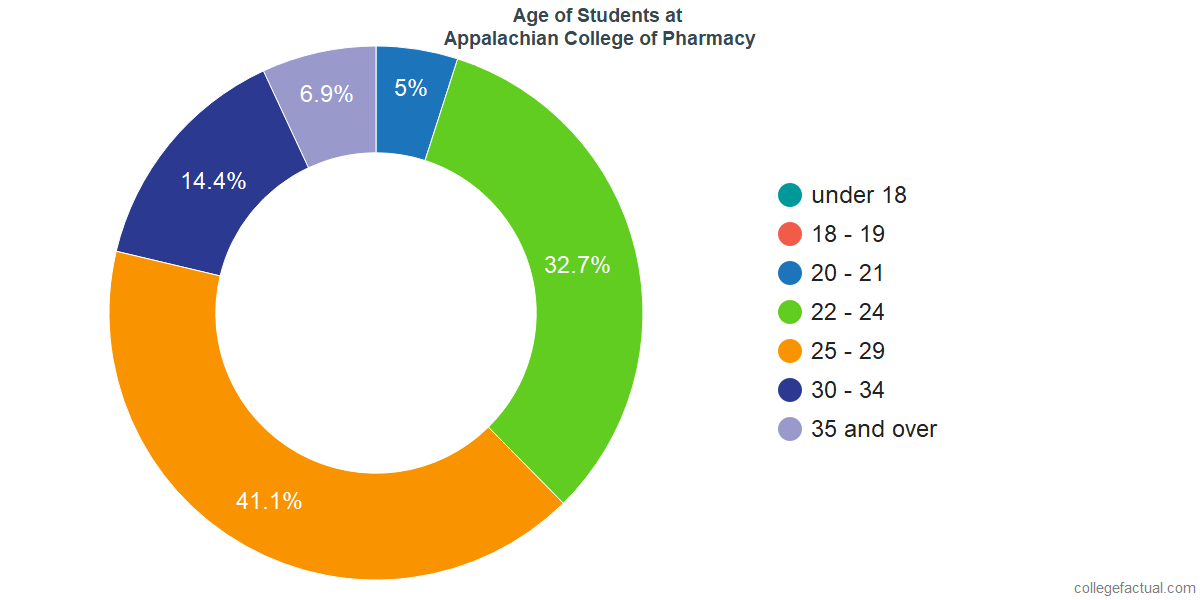 Age of Undergraduates at Appalachian College of Pharmacy