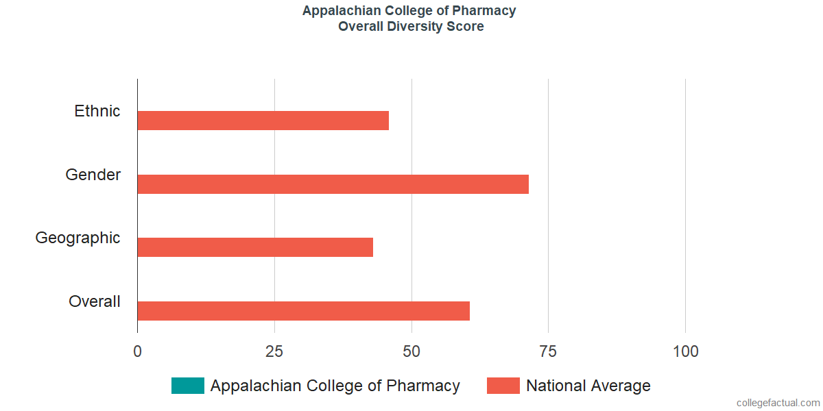 Overall Diversity at Appalachian College of Pharmacy