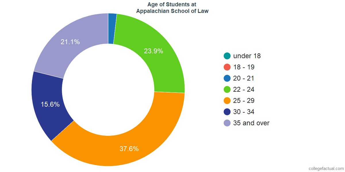 Age of Undergraduates at Appalachian School of Law
