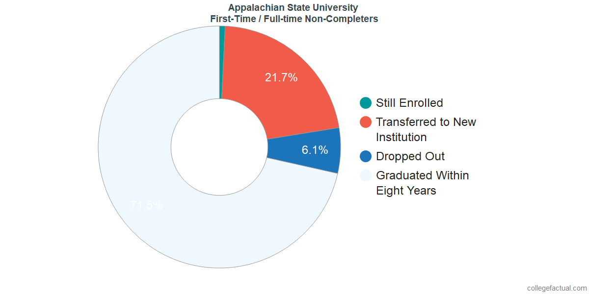 Non-completion rates for first-time / full-time students at Appalachian State University