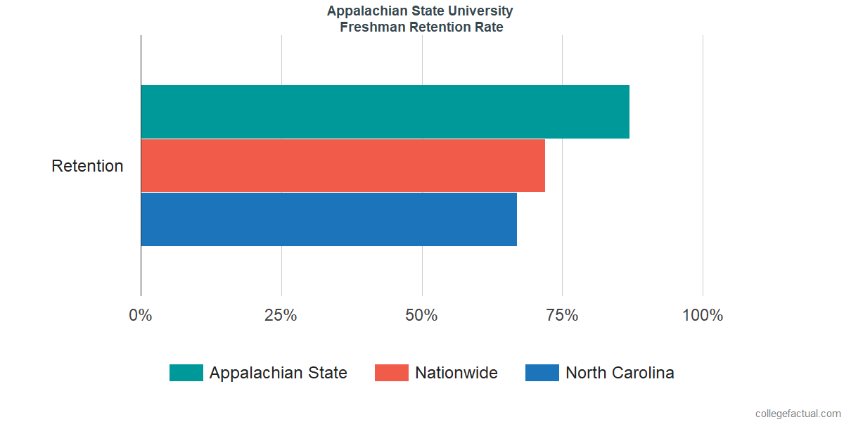 Appalachian StateFreshman Retention Rate