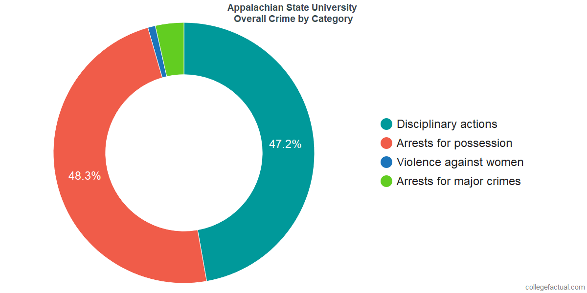 Overall Crime and Safety Incidents at Appalachian State University by Category