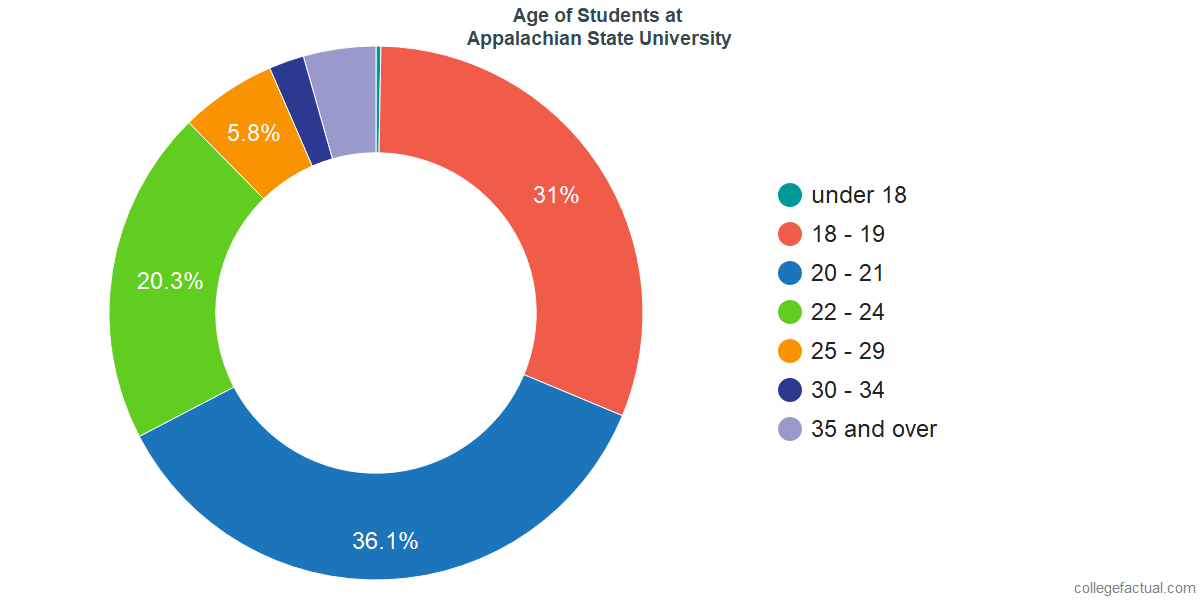 Age of Undergraduates at Appalachian State University
