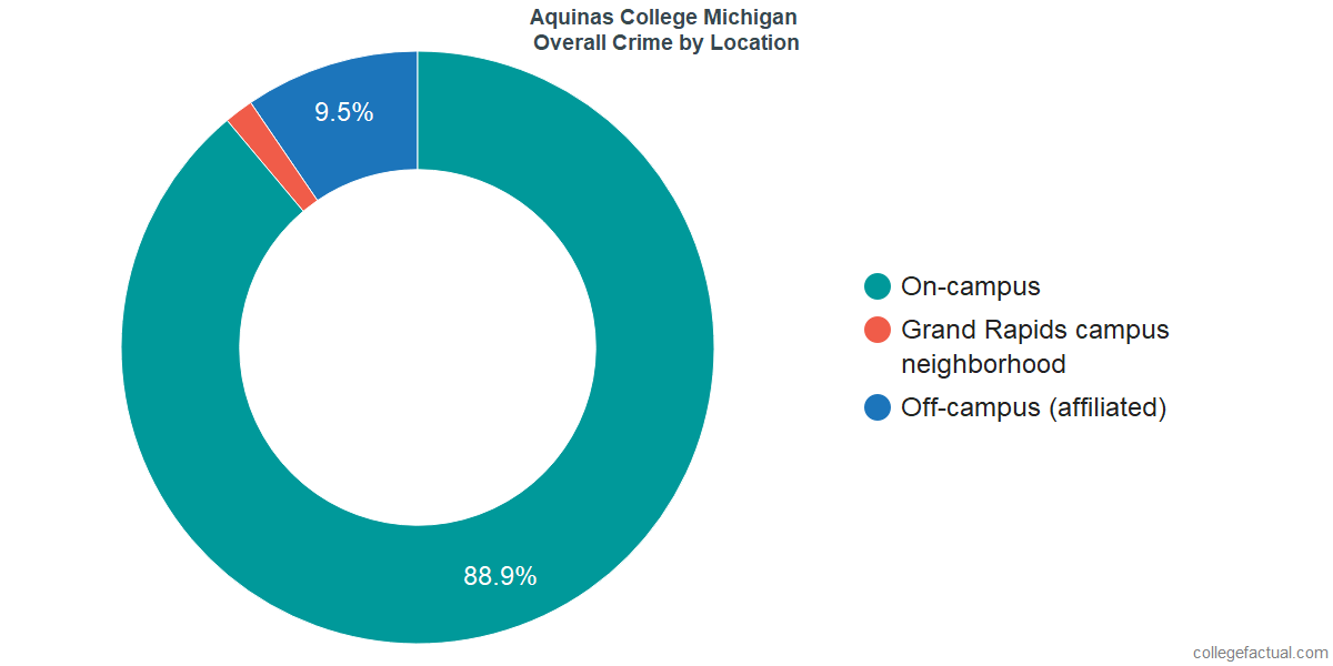 Overall Crime and Safety Incidents at Aquinas College Michigan by Location
