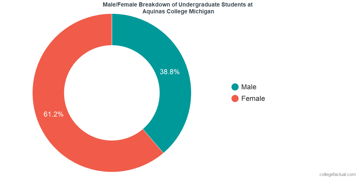 Male/Female Diversity of Undergraduates at Aquinas College Michigan