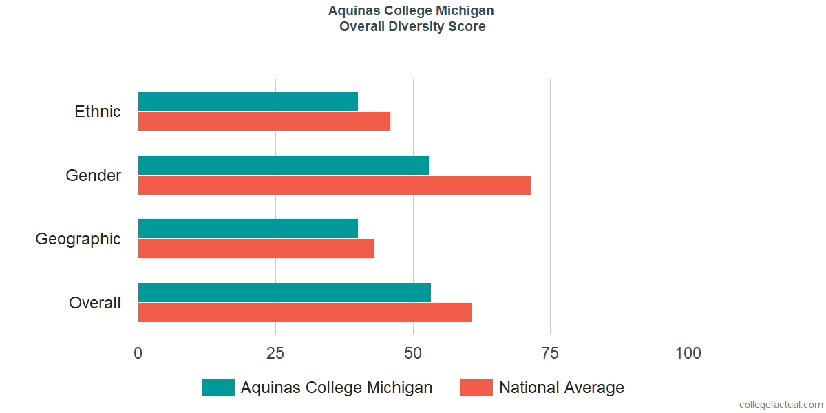 Overall Diversity at Aquinas College Michigan