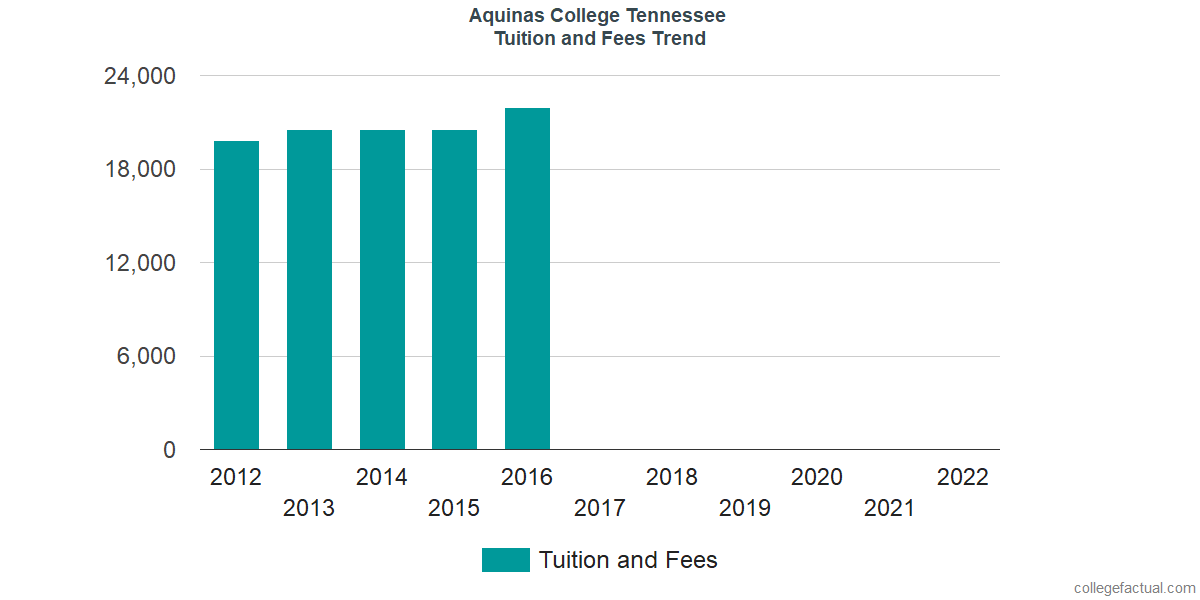 Tuition and Fees Trends at Aquinas College Tennessee