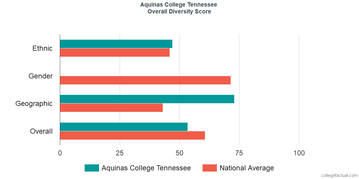 Overall Diversity at Aquinas College Tennessee
