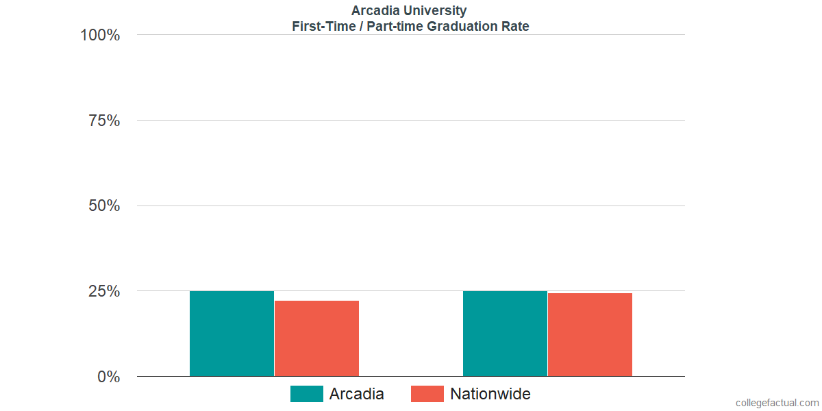 Graduation rates for first-time / part-time students at Arcadia University