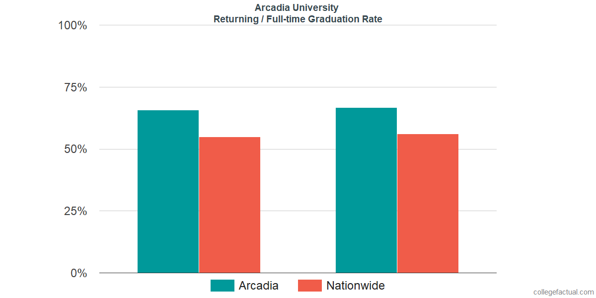 Graduation rates for returning / full-time students at Arcadia University