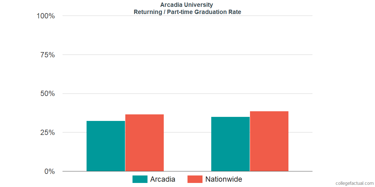 Graduation rates for returning / part-time students at Arcadia University