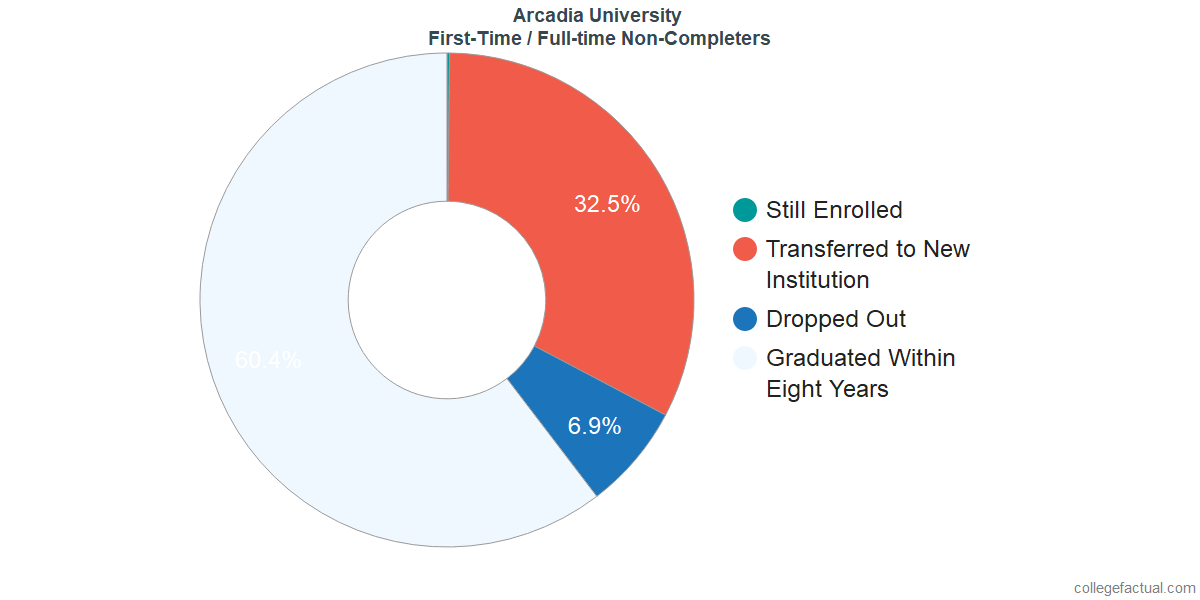 Non-completion rates for first-time / full-time students at Arcadia University