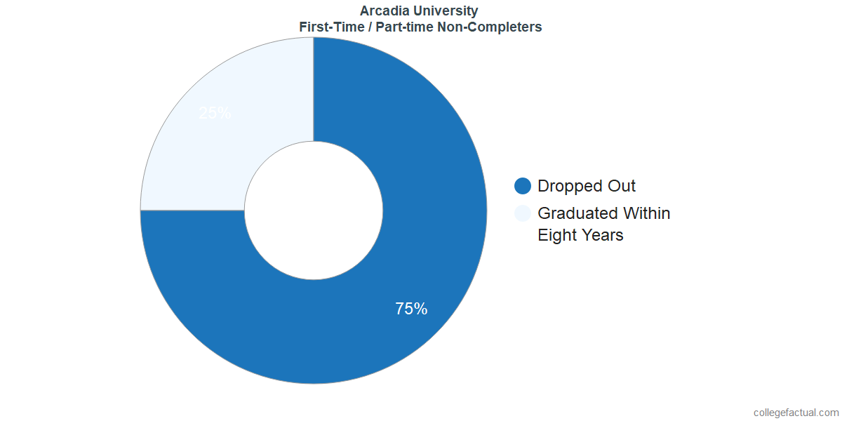 Non-completion rates for first-time / part-time students at Arcadia University
