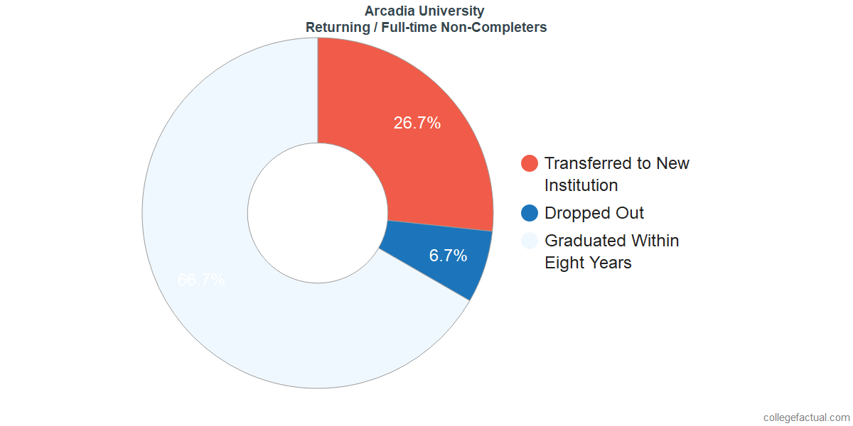 Non-completion rates for returning / full-time students at Arcadia University