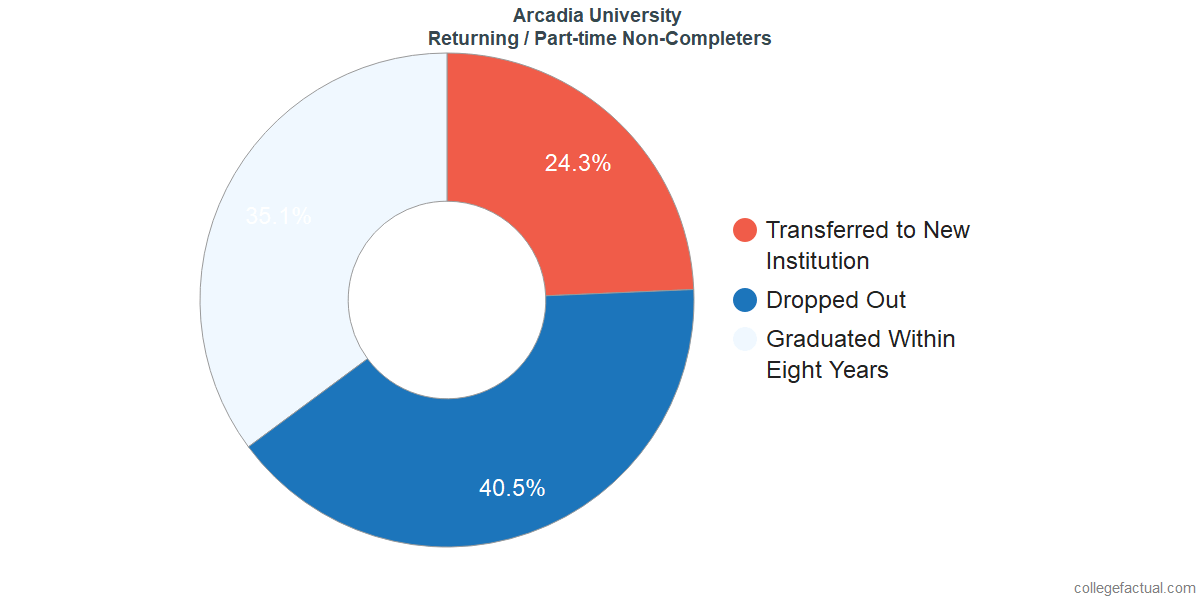 Non-completion rates for returning / part-time students at Arcadia University