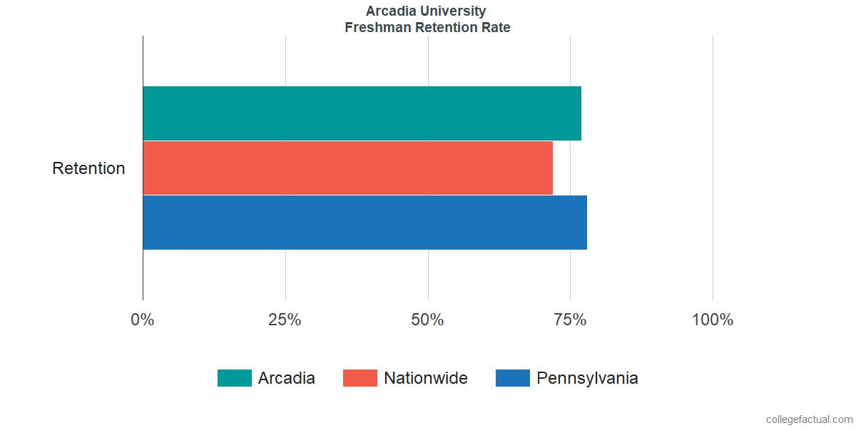 Freshman Retention Rate at Arcadia University