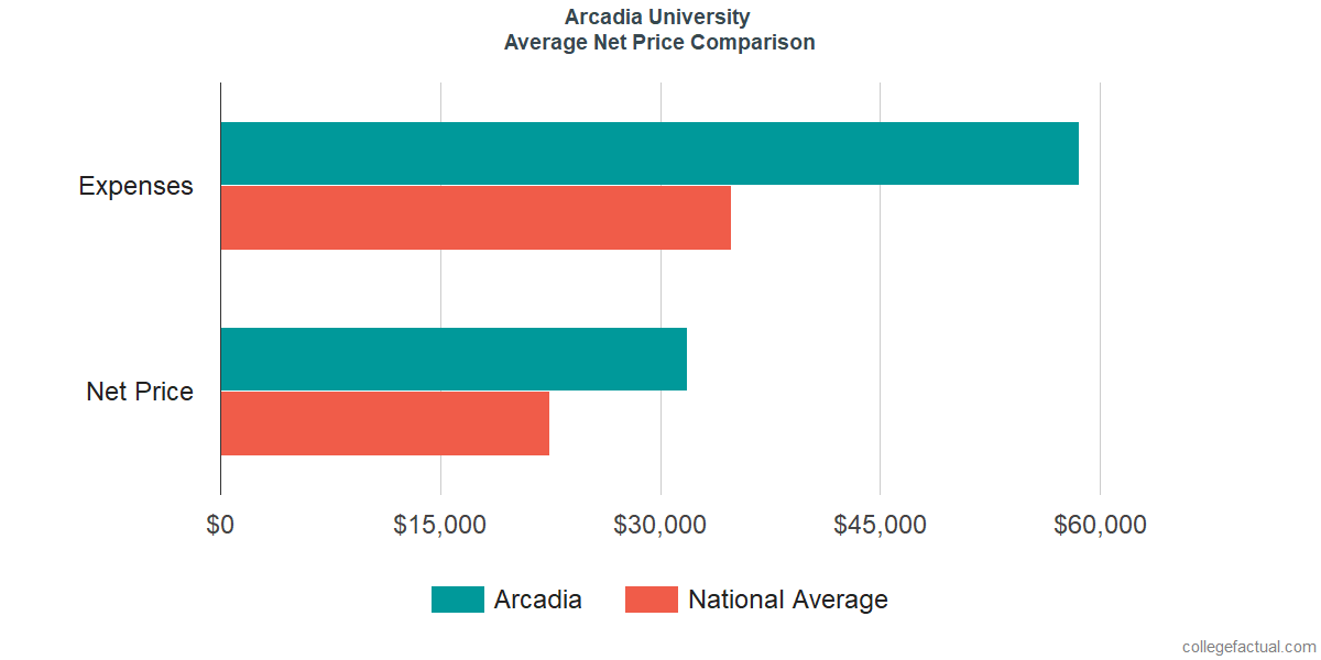 Net Price Comparisons at Arcadia University
