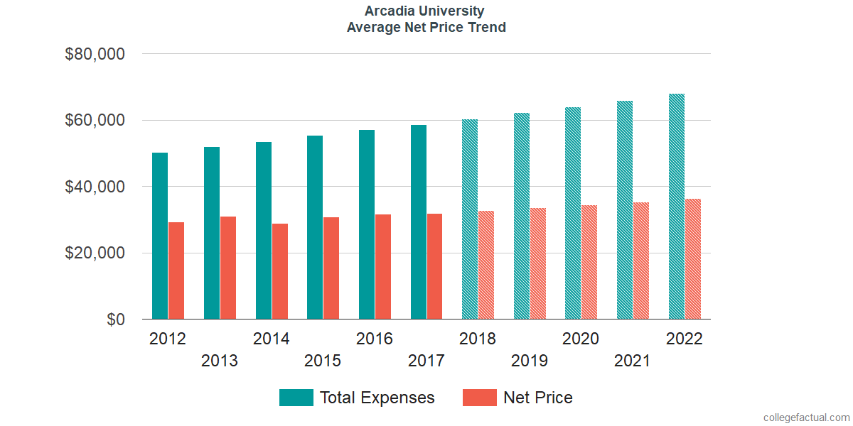 Average Net Price at Arcadia University