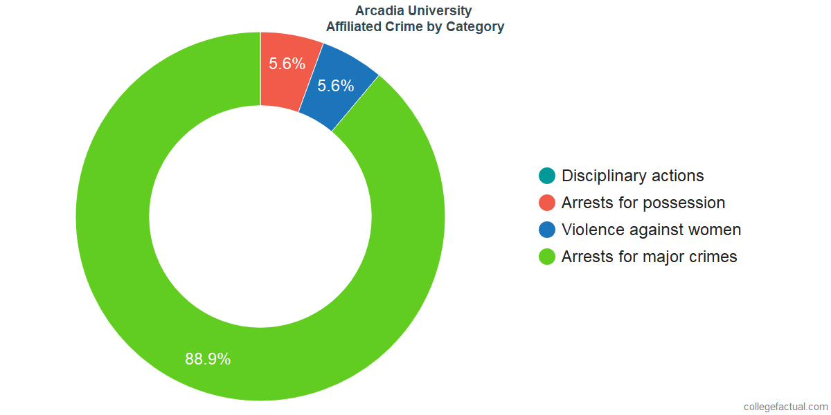 Off-Campus (affiliated) Crime and Safety Incidents at Arcadia University by Category