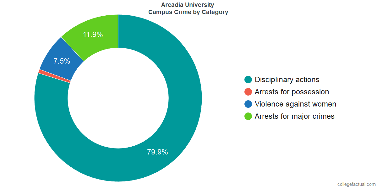 On-Campus Crime and Safety Incidents at Arcadia University by Category