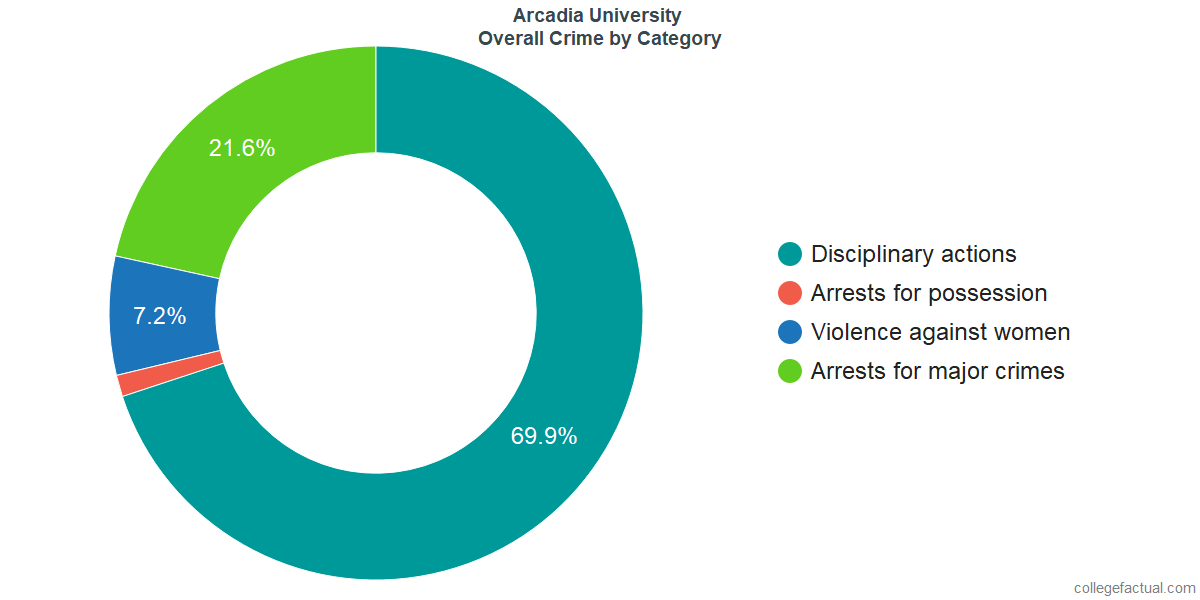 Overall Crime and Safety Incidents at Arcadia University by Category
