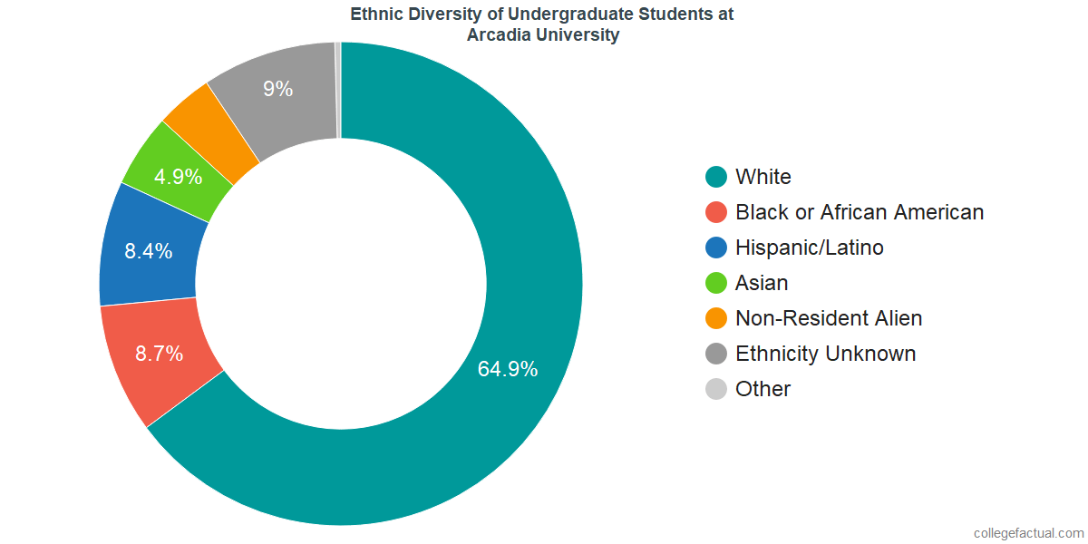 Ethnic Diversity of Undergraduates at Arcadia University
