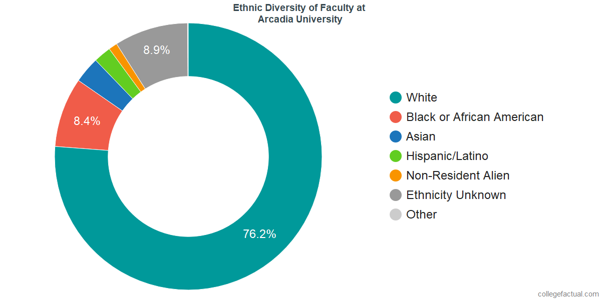 Ethnic Diversity of Faculty at Arcadia University